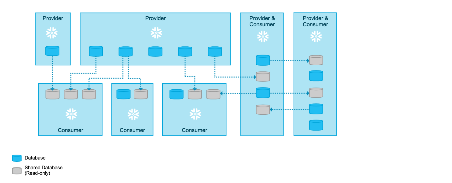 Overview of provider accounts sharing data with consumer accounts