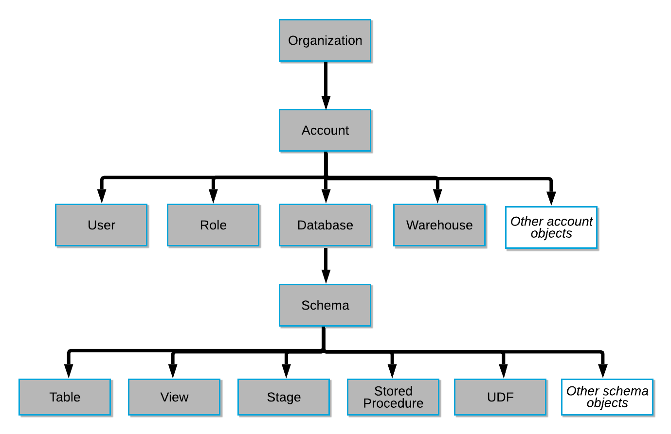 Hierarchy of securable database objects